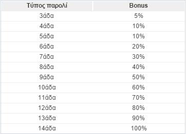sportingbet-paroli-bonus