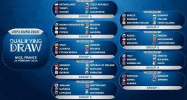 Euro 2016: Οι τιμές στα φορκάστ και τα δίδυμα των έξι ομίλων