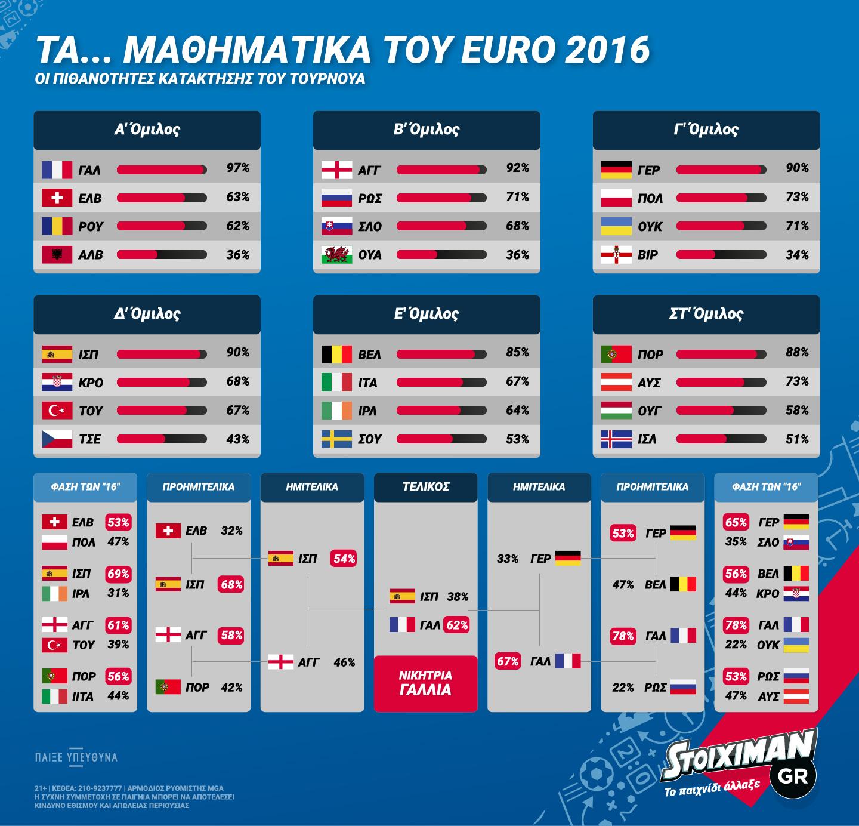 stoiximan-euro2016groups-infographic-01